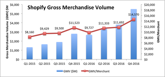 Bar chart of Shopify's growing gross merchandise volume (GMV), with line graph showing GMV per merchant as well. Both have been increasing.