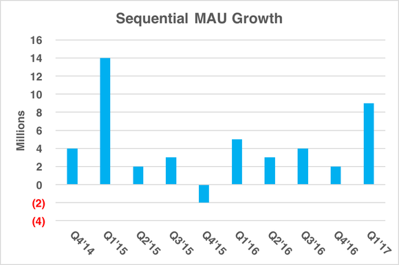 Chart showing strong uptick in sequential MAU growth