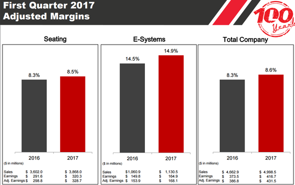 Image showing seating adjusted margin increasing to 8.5% and e-systems increasing to 14.9%.