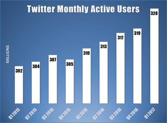 Bar chart showing Twitter's monthly active users by quarter.