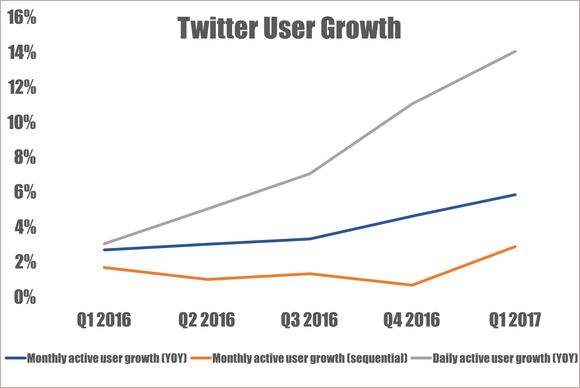 Twitter user growth metrics by quarter.