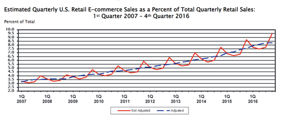 Chart showing the growth of e-commerce in America, trending upwards to 8.3% over the past 10 years.