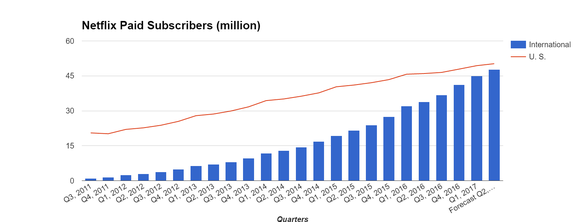 Netflix international subscriber growth by quarter