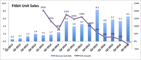 Bar graph showing Fitbit's quarterly device sales with declining growth percentages for 6 of the last 7 quarters.