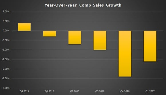 Chart showing the decline in restaurant comparable sales, which have been negative since spring 2016, reaching a low point during the fourth quarter of 2016 when they fell over 6%.