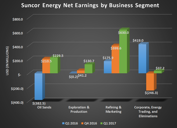Suncor Energy's net earnings by business segment for Q1 2016, Q4 2016, and Q1 2017. Gains for oil sands, exploration & production, and refining & marketing