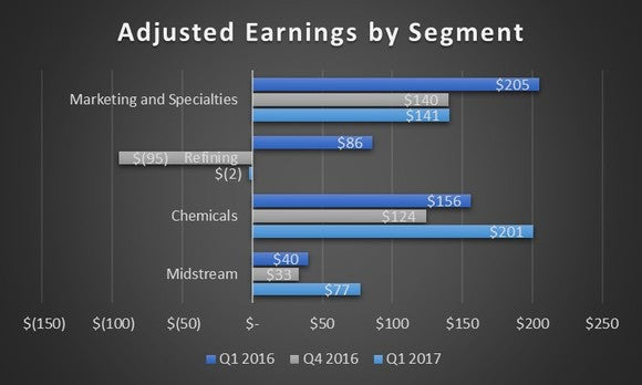 Chart showing Phillips 66's results by segments for the first quarter 2017 and 2016 as well as the fourth quarter of 2016.