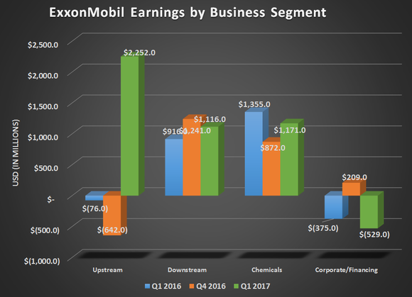 ExxonMobil earnings by business segment for Q1 2016, Q4 2016, and Q1 2017. Showing strong growth in Upstream earnings