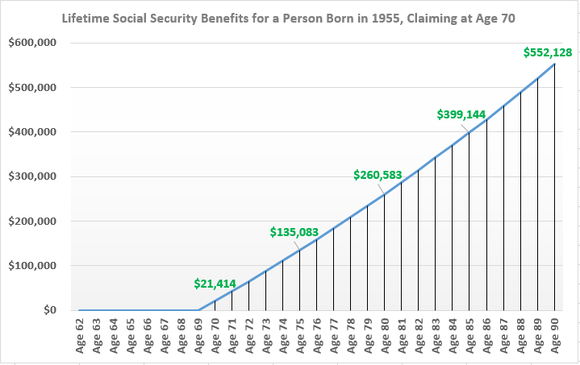 Waiting until age 70 to claim Social Security benefits could yield more than $552,000 in lifetime benefits by age 90.