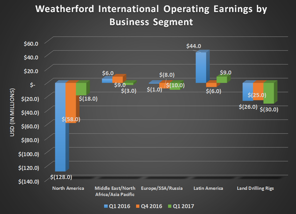 Weatherford International's operating earnings by business segment for Q1 2016, Q4 2016, and Q1 2017. Shows significant improvement for North America with flat or modest declines elsewhere