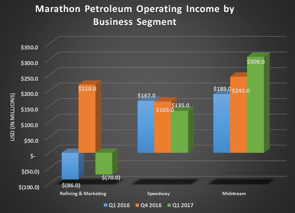 Marathon Petroleum's earnings by business segment for Q1 2016, Q4 2016, and Q1 2017. Shows loss in refining, modest declines for Speedeay, and strong growth for Midstream.