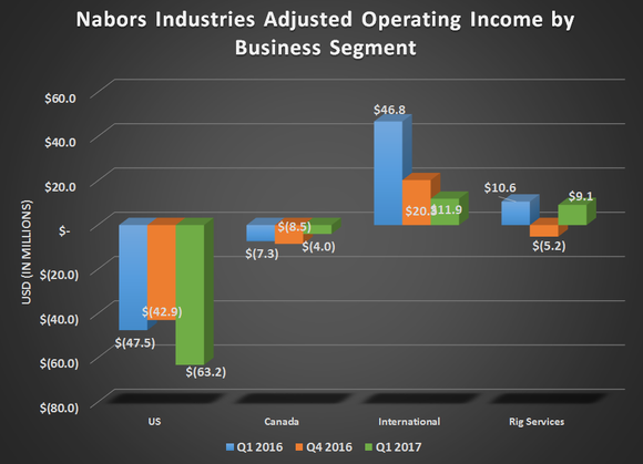 Nabors Industries adjusted net income by business segment for Q1 2016, Q4 2016, and Q1 2017. Showing  declines for U.S. and International while flat for Canada and Rig Services.