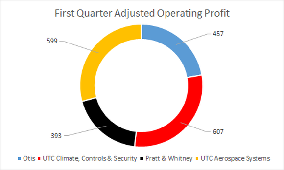 Breakout of segment profits: $457 million for Otis; $607 million for climate, controls, and security; $393 million for Pratt & Whitney; and $599 for aerospace systems
