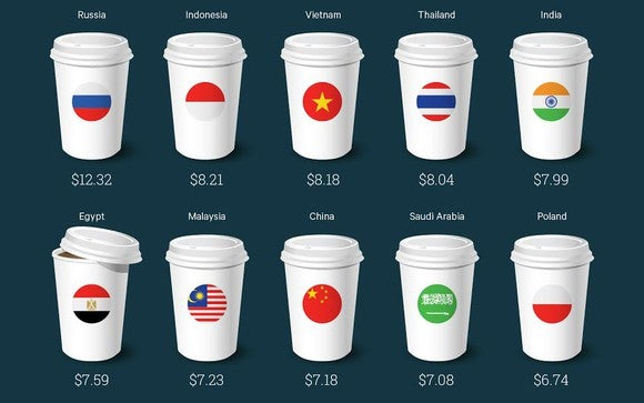 A chart showing in which countries Starbucks' lattes are most expensive