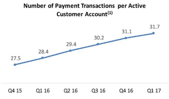 Line graph showing PayPal's active account growth trending up from 27.5 in Q4 2015 to 31.7 in Q1 2017.