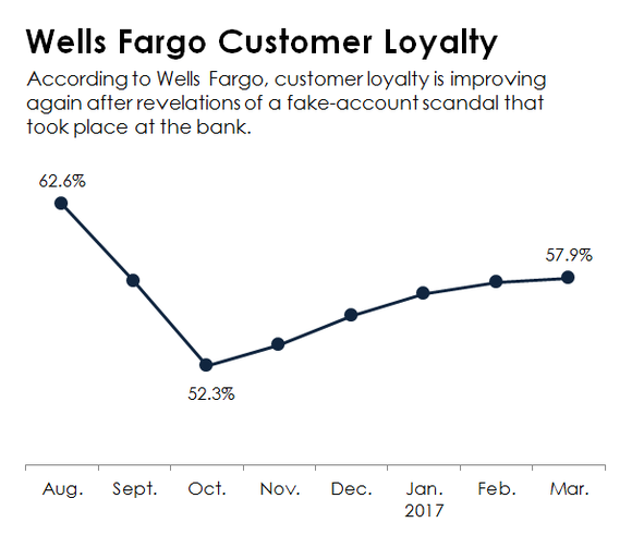 A chart tracking Wells Fargo's customer loyalty scores.
