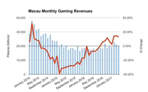 A graph showing Macau monthly gambling revenue.