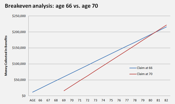 A chart showing the breakeven point between claiming at age 66 or age 70.