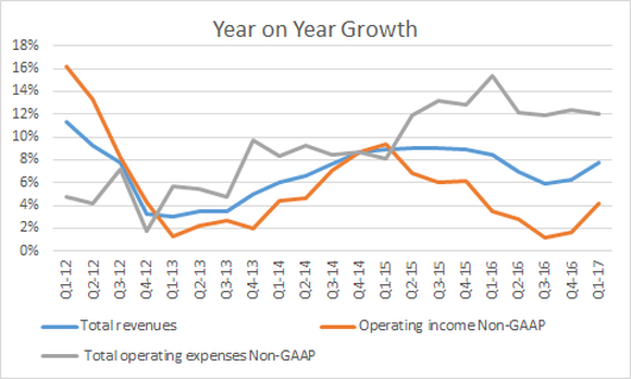 operating expenses have risen notable since 2015 meaning operating income isn't growing as fast as revenue