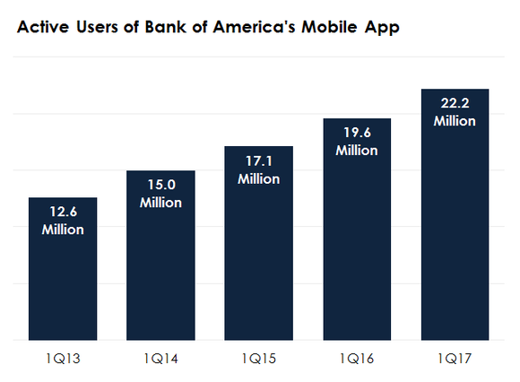 Bar chart showing growth in active users of Bank of America's mobile app.