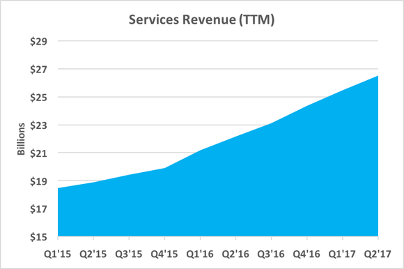 Chart showing rising services revenue