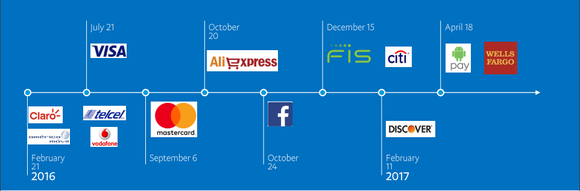 Company logos on a timeline, representing PayPal strategic partnerships