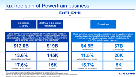 Graphic showing the amount of business being spun-off($4.5 billion revenue) from Delphi's total business($16.5 billion revenue).