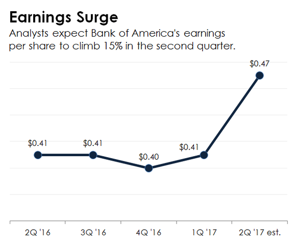 A line chart showing Bank of America's actual and expected earnings per share.