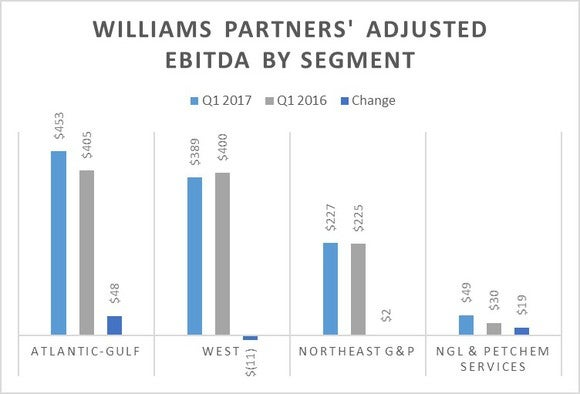 A chart showing the changes in Williams Partners Adjusted EBITDA by segment.