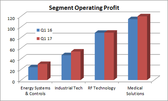 Roper's operating profit by segment