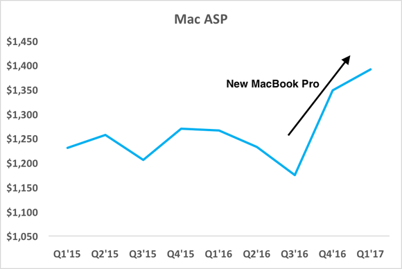 Chart showing Mac ASPs jumping over the past 2 quarters