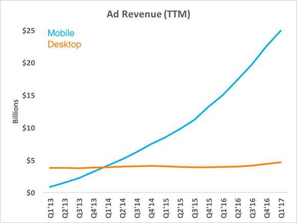 Chart showing mobile revenue rising while desktop revenue stays flat