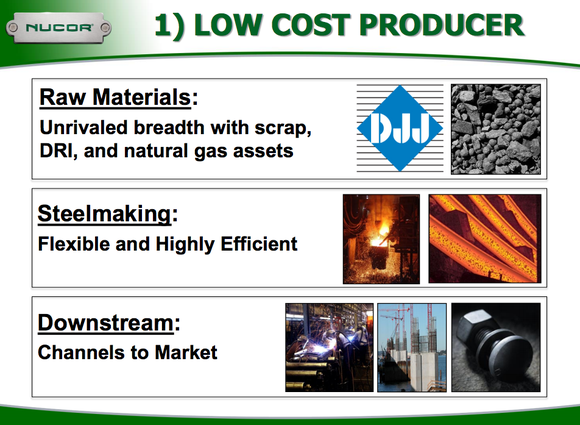 A graphic shows Nucor's efforts in being a low-cost producer.