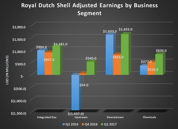 Royal Dutch Shell's adjusted earnings by business segment for Q1 2016, Q4 2016, and Q4 2017. Shows big gains in upstream and Chemicals with a modest uptick for Integrated gas and downstream.