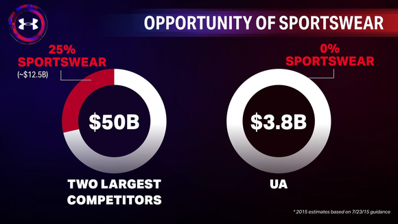 Two pie charts, the first showing two competitors with $50 billion in revenue and 25% of that from sportswear. The second graphic shows $3.8 billion in revenue for Under Armour with zero from sportswear.