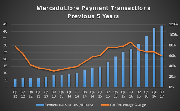 Chart showing growth in payment transactions.
