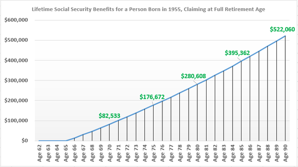 Claiming at your full retirement age can put more money in your pocket over the long run.