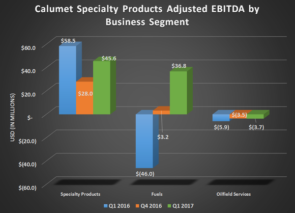Calumet's adjusted EBITDA by business segment for Q1 2016, Q4 2016, and Q1 2017. Shows flat results for Specialty Products and Oilfield Services, but significant improvement for its Fuels business