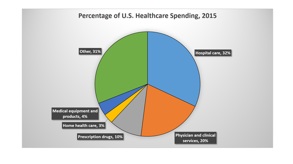 Pie chart showing US healthcare spending.