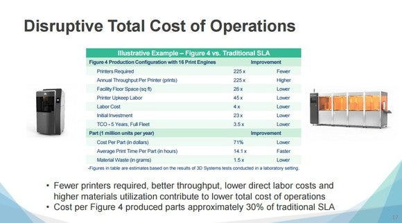 Chart showing that when all the factors (such as initial cost of purchase, materials waste, speed of production, etc.) are considered, the total cost of operation over five years using Figure 4 to produce one millions units of a part per year is only 30% of the TCO of using conventional SLA printers to produce the same part in the same quantity per year.