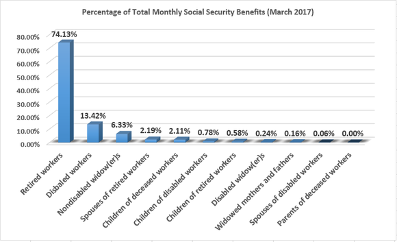 Retired workers comprise nearly three-quarters of Social Security's monthly payouts.