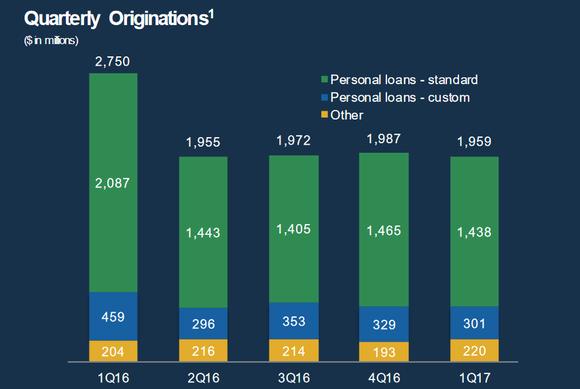 Lending Club's loan originations, last five quarters.