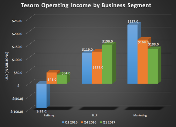 Tesor's operating income by busness segment for Q1 2016, Q4 2016, and Q1 2017. Shows Refining eliminating its prior year loss and gains from TLLP
