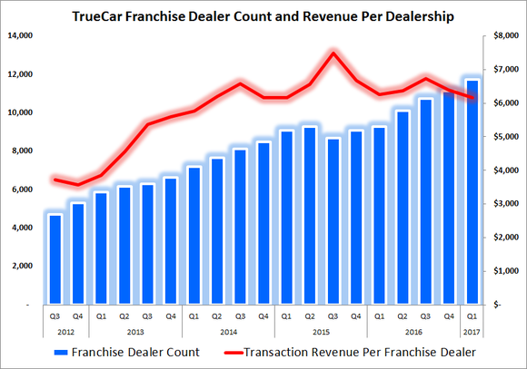 Chart showing revenue per dealership slightly declining as number of dealerships increases.