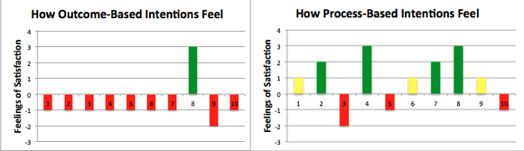 A chart showing the difference in satisfaction between the two approaches.