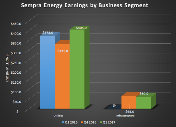 Chart of Sempra Energy's earnings by business segment for Q1 2016, Q4 2016, and Q1 2017. Shows flat year over year results for utilities and  a modest gain for infrastructure.