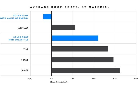 Chart showing cost of Tesla solar roof compared to other roofs