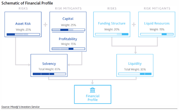 A schematic showing how Moody's assesses a bank's financial profile.