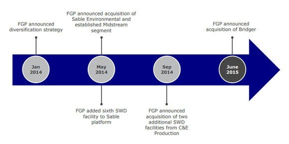 A timeline of Ferrellgas' unfortunate move into midstream assets.