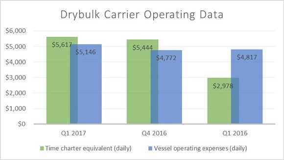 A chart comparing DryShips operating data in the first quarter of 2017 versus the first and fourth quarters of last year.